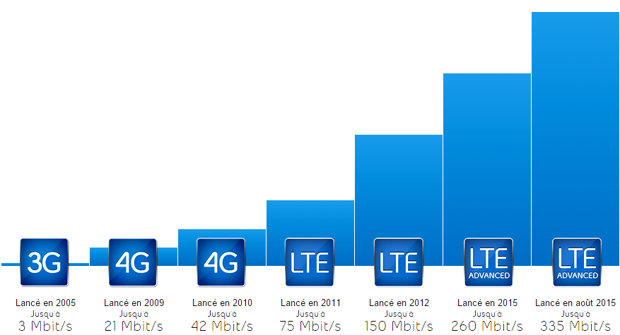 Mobile network type comparison